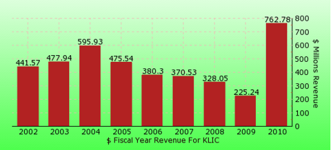 paid2trade.com revenue gross bar chart for KLIC