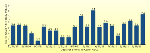 paid2trade.com number of days to cover short interest based on average daily trading volume for MSCC