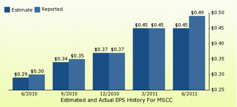 paid2trade.com Quarterly Estimates And Actual EPS results MSCC
