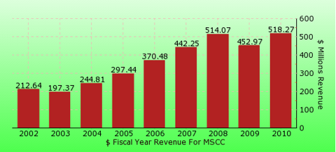 paid2trade.com revenue gross bar chart for MSCC