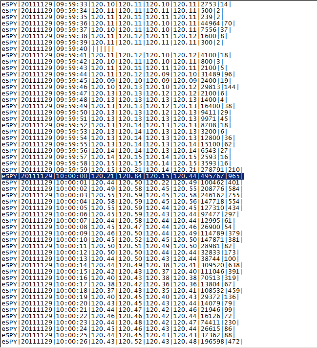 List of 1 second bars on November 29, 2011 near 10am
