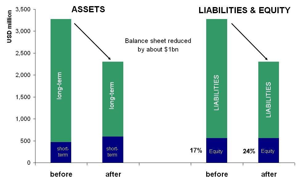 restructuring, balance sheet