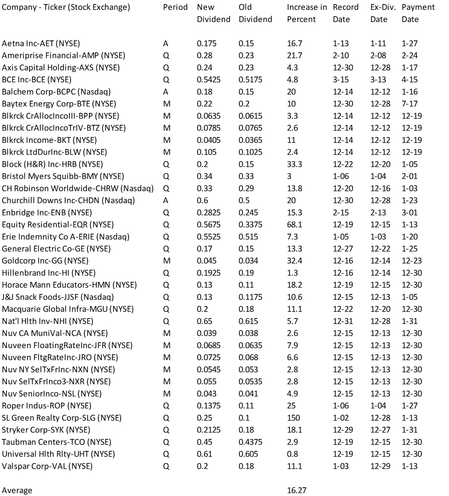 Stocks And Funds With Positive Dividend Growth From Last Week (Click to enlarge)