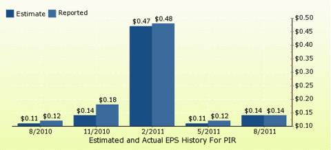 paid2trade.com Quarterly Estimates And Actual EPS results PIR