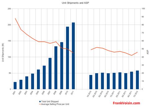 Western Digital Corp - Unit Shipments and ASP, 1998 - 1Q 2012