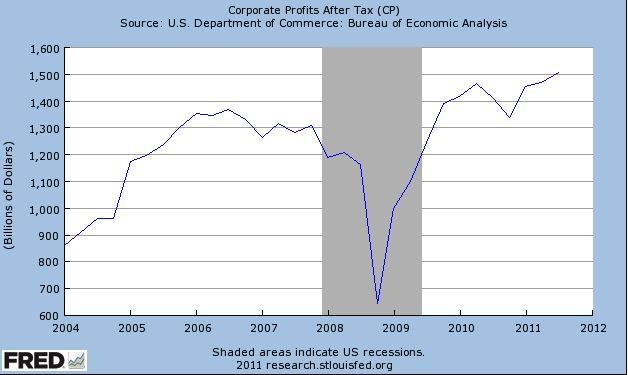 Fred Corporate Profits
