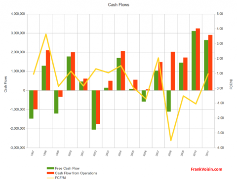 Pro-Dex, Inc. - Cash Flows, 1997 - 2011