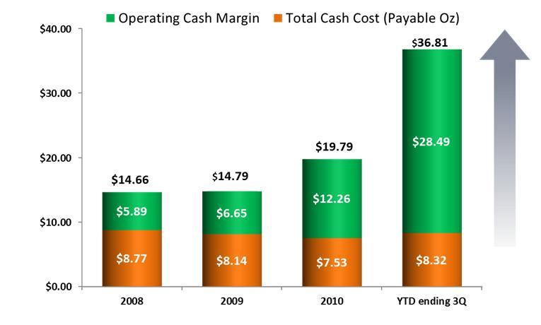 First Majestic Silver Operating Margins and Cash Costs