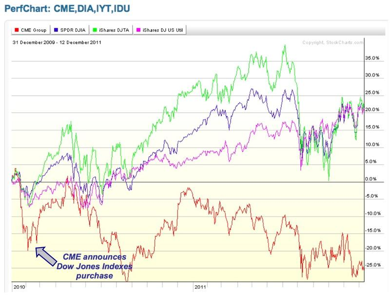 CME performance chart