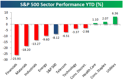 YTD Sector Performance.PNG