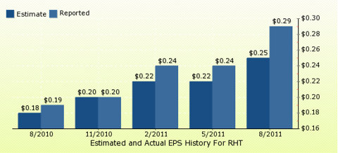 paid2trade.com Quarterly Estimates And Actual EPS results RHT