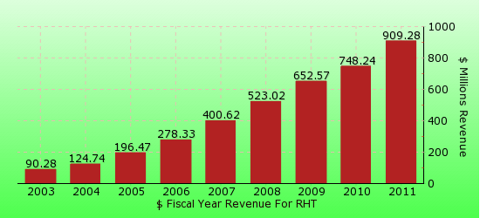 paid2trade.com revenue gross bar chart for RHT