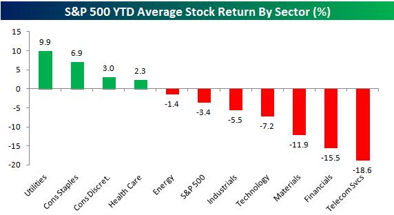 Best Sector Stocks & ETFs