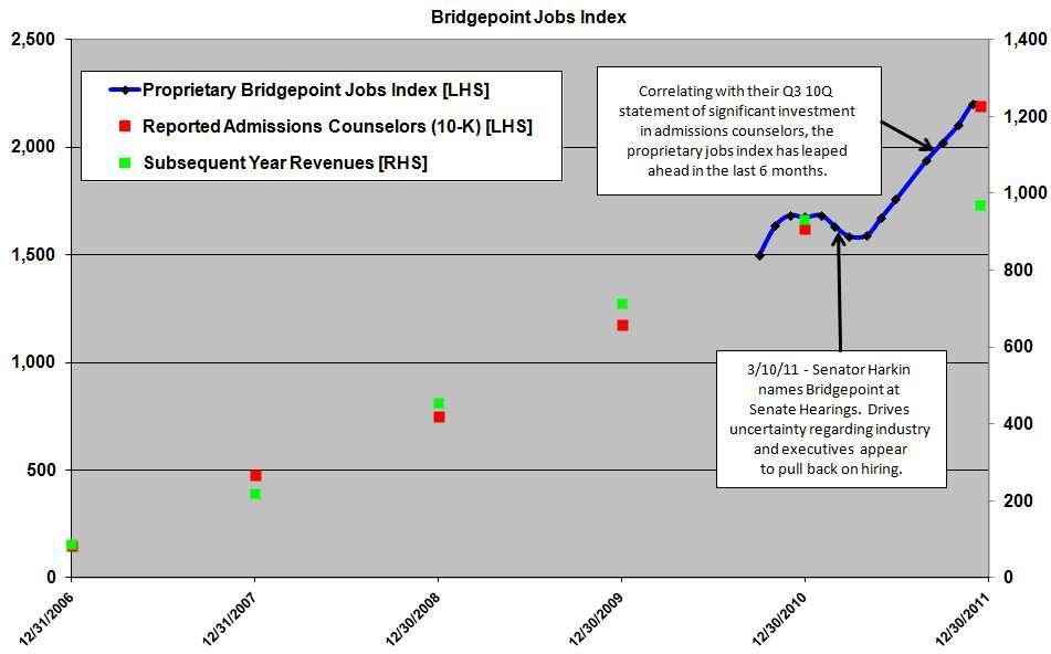 Bridgepoint Proprietary Jobs Index vs Counselors vs Revenues