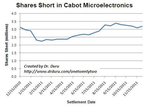 Shares short in CCMP have drifted to 52-week highs.