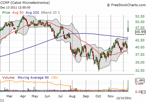 Like a coiled spring, CCMP launches over its 200-day moving average