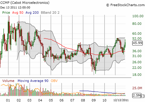 CCMP is trying to break out of a 7+ year trading range