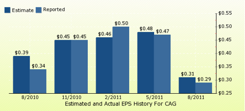 paid2trade.com Quarterly Estimates And Actual EPS results CAG