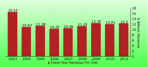 paid2trade.com revenue gross bar chart for CAG