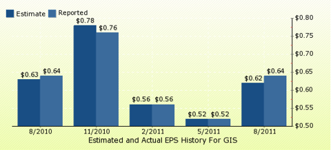 paid2trade.com Quarterly Estimates And Actual EPS results GIS