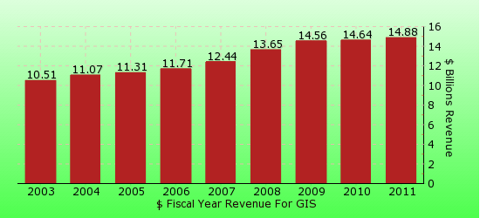 paid2trade.com revenue gross bar chart for GIS