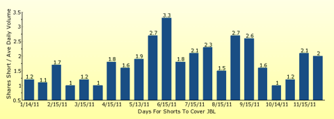 paid2trade.com number of days to cover short interest based on average daily trading volume for JBL