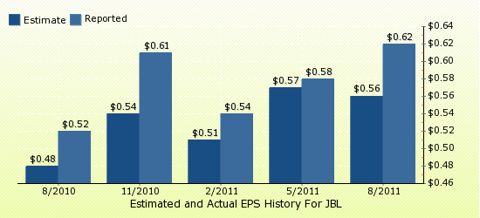paid2trade.com Quarterly Estimates And Actual EPS results JBL