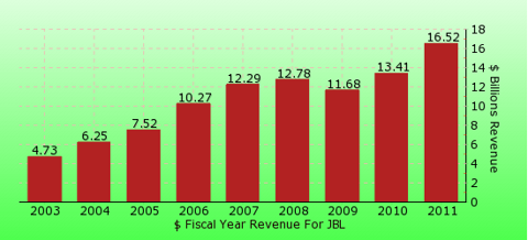 paid2trade.com revenue gross bar chart for JBL