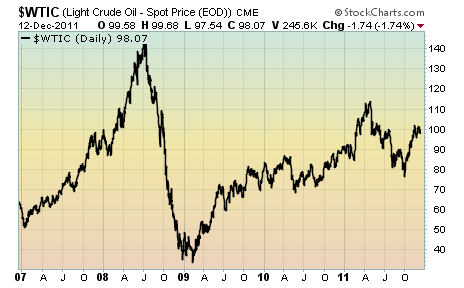 WTIC Light Crude Price