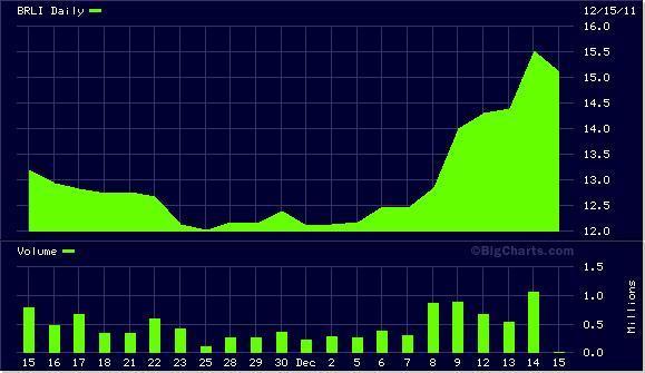 BRLI Chart