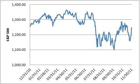 S&P 500 (2011, through November 30)