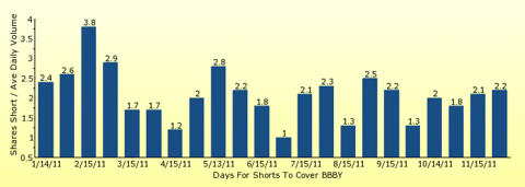 paid2trade.com number of days to cover short interest based on average daily trading volume for BBBY