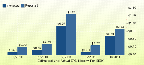paid2trade.com Quarterly Estimates And Actual EPS results BBBY