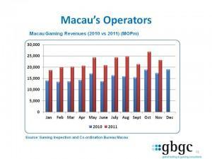 GBGC Macau Monthly Casino Revenues