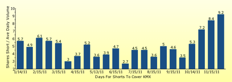 paid2trade.com number of days to cover short interest based on average daily trading volume for KMX