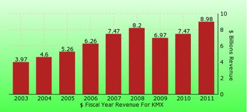 paid2trade.com revenue gross bar chart for KMX