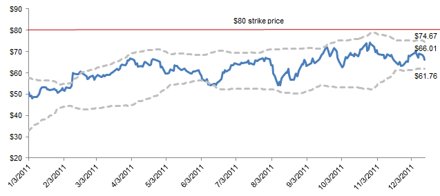 Hess stock options