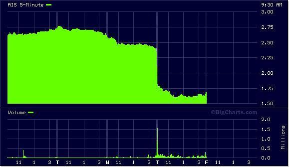 AIS Chart