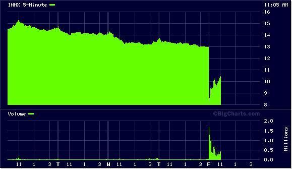 INHX Chart