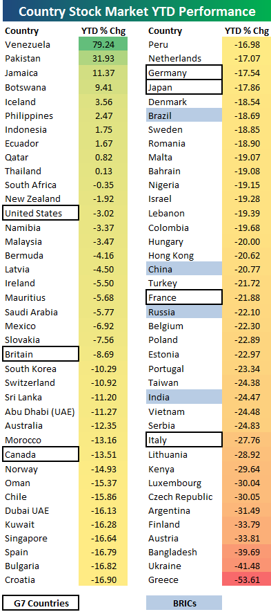 Year to Date Stock Market Performance By Country | Seeking Alpha