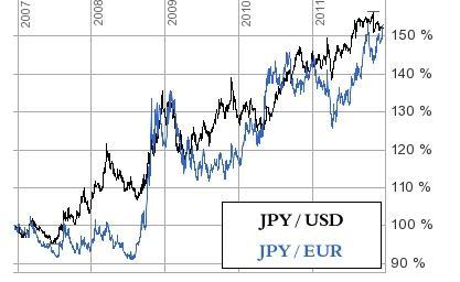 rising yen