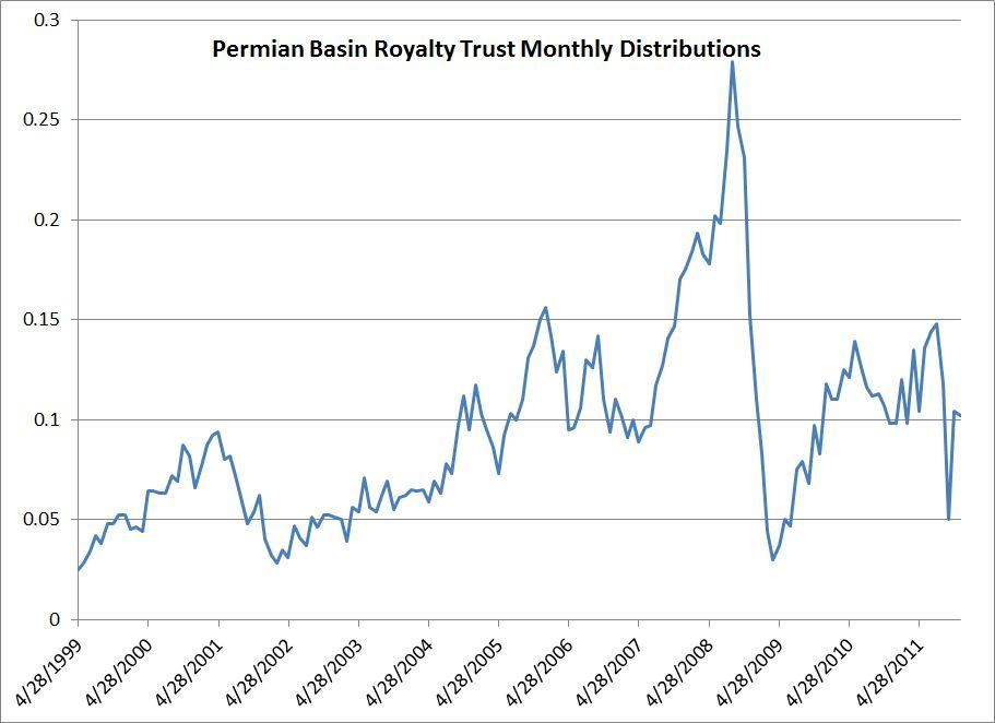 Description: http://kr.nlh1.com/images/201107/Permian%20Basin%20Royalty%20Trust%20Distributions.jpg