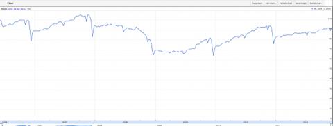 Capture406 624x239 Temp Employment Breaks Historical Trend