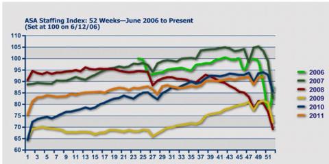 Capture407 624x313 Temp Employment Breaks Historical Trend