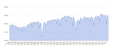Capture409 624x251 Rail Traffic Also Bucking Trend