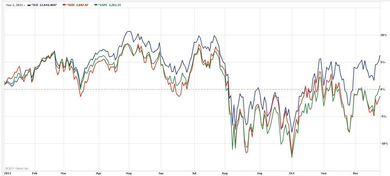 Dow,S&P and Nasdaq YTD Chart
