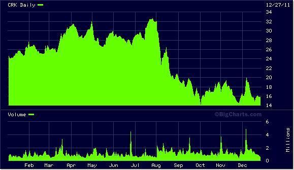 CRK Chart