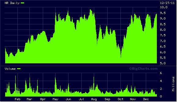 NR Chart