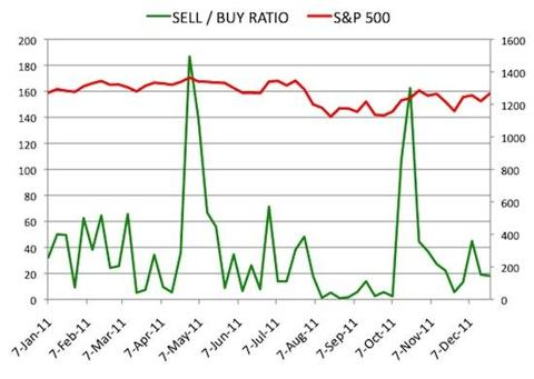 Insider Sell Buy Ratio December 23, 2011
