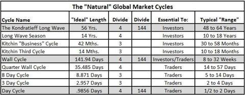 The Natural Market Cycles